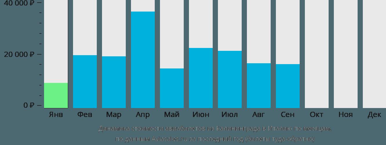 Динамика стоимости авиабилетов из Калининграда в Италию по месяцам