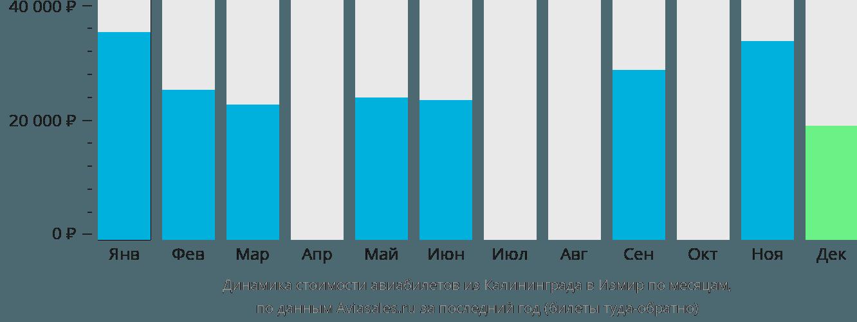 Динамика стоимости авиабилетов из Калининграда в Измир по месяцам