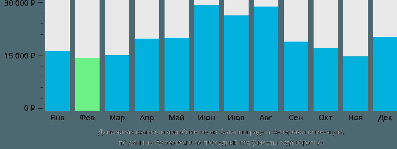 Динамика стоимости авиабилетов из Калининграда в Кемерово по месяцам