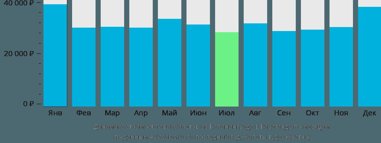 Динамика стоимости авиабилетов из Калининграда в Караганду по месяцам