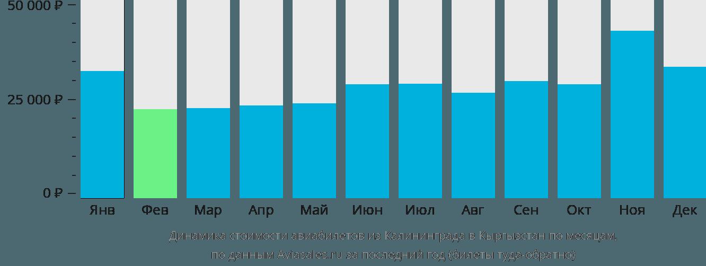 Динамика стоимости авиабилетов из Калининграда в Кыргызстан по месяцам