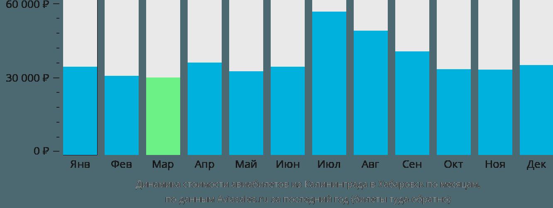 Динамика стоимости авиабилетов из Калининграда в Хабаровск по месяцам