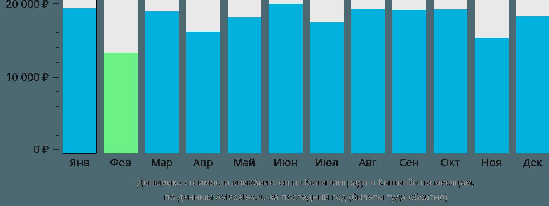 Динамика стоимости авиабилетов из Калининграда в Кишинёв по месяцам