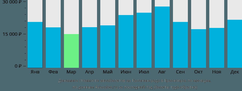Динамика стоимости авиабилетов из Калининграда в Красноярск по месяцам