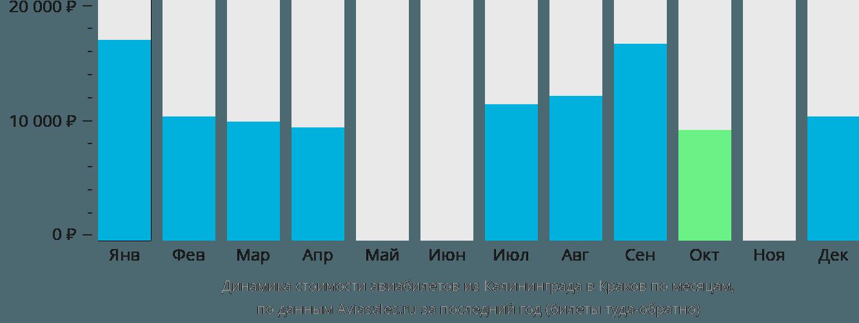 Динамика стоимости авиабилетов из Калининграда в Краков по месяцам