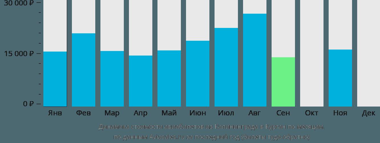 Динамика стоимости авиабилетов из Калининграда в Курган по месяцам