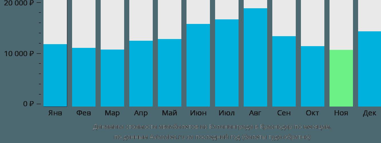 Динамика стоимости авиабилетов из Калининграда в Краснодар по месяцам