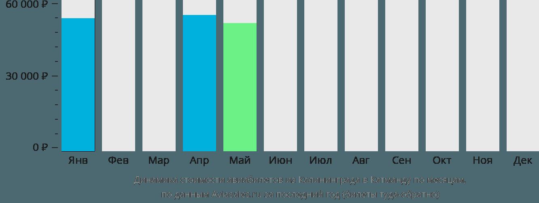 Динамика стоимости авиабилетов из Калининграда в Катманду по месяцам