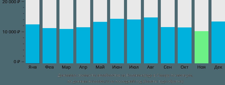 Динамика стоимости авиабилетов из Калининграда в Самару по месяцам