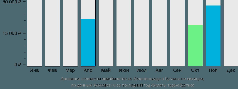 Динамика стоимости авиабилетов из Калининграда в Кутаиси по месяцам