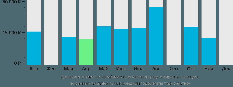 Динамика стоимости авиабилетов из Калининграда в Киров по месяцам