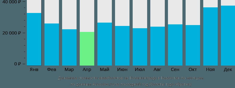 Динамика стоимости авиабилетов из Калининграда в Казахстан по месяцам