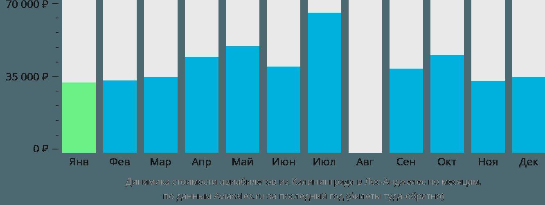 Динамика стоимости авиабилетов из Калининграда в Лос-Анджелес по месяцам