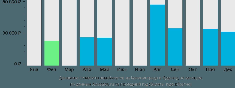 Динамика стоимости авиабилетов из Калининграда в Худжанд по месяцам