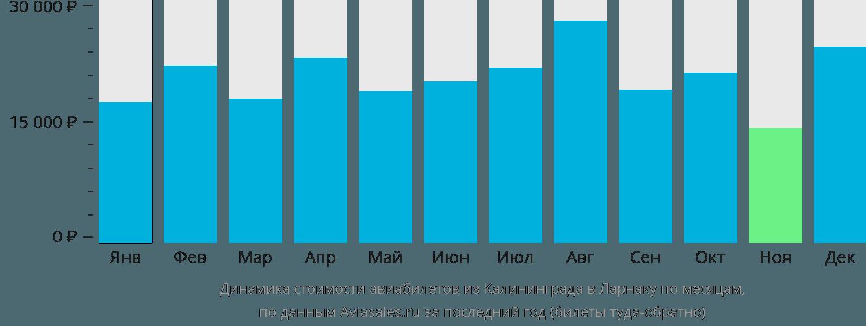Динамика стоимости авиабилетов из Калининграда в Ларнаку по месяцам
