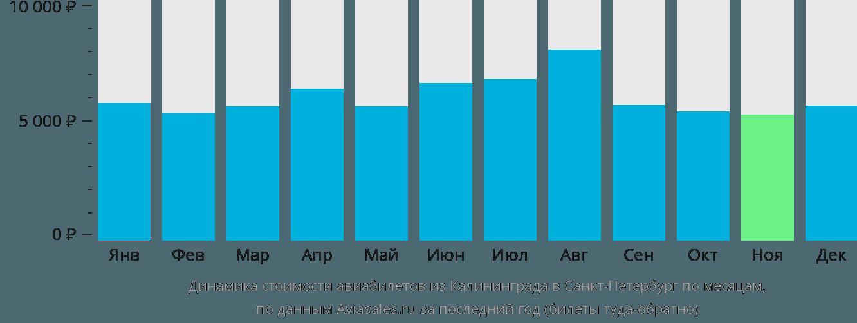 Динамика стоимости авиабилетов из Калининграда в Санкт-Петербург по месяцам
