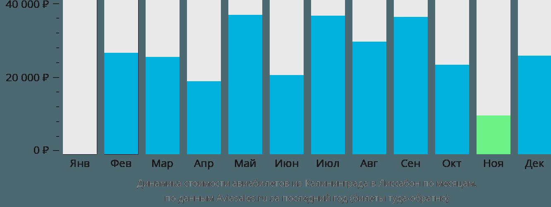 Динамика стоимости авиабилетов из Калининграда в Лиссабон по месяцам