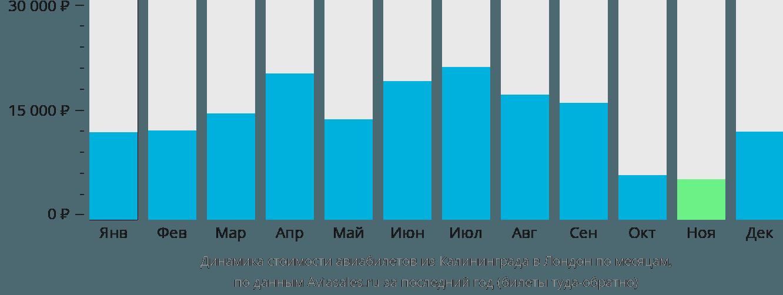 Динамика стоимости авиабилетов из Калининграда в Лондон по месяцам