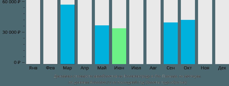 Динамика стоимости авиабилетов из Калининграда в Лас-Пальмас по месяцам