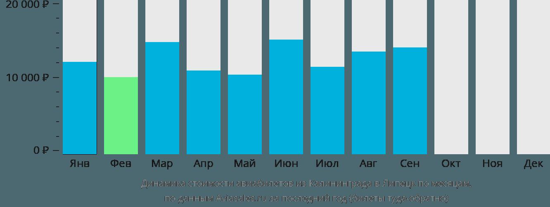 Динамика стоимости авиабилетов из Калининграда в Липецк по месяцам