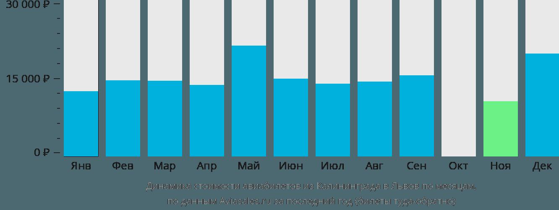 Динамика стоимости авиабилетов из Калининграда в Львов по месяцам