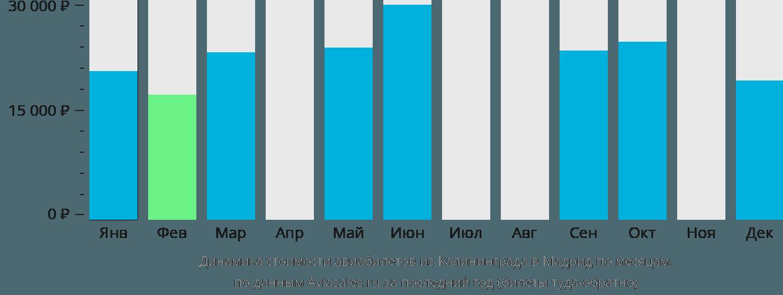 Динамика стоимости авиабилетов из Калининграда в Мадрид по месяцам