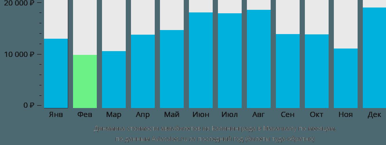Динамика стоимости авиабилетов из Калининграда в Махачкалу по месяцам
