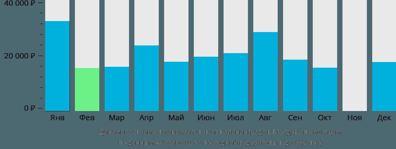 Динамика стоимости авиабилетов из Калининграда в Молдову по месяцам