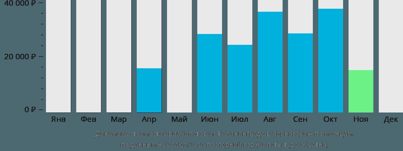 Динамика стоимости авиабилетов из Калининграда в Черногорию по месяцам
