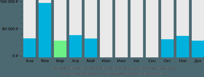 Динамика стоимости авиабилетов из Калининграда в Майами по месяцам
