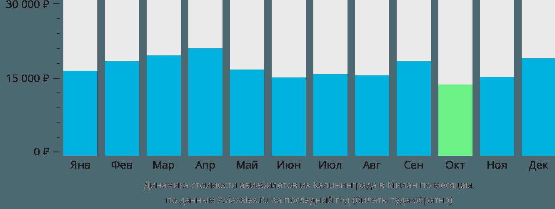 Динамика стоимости авиабилетов из Калининграда в Милан по месяцам