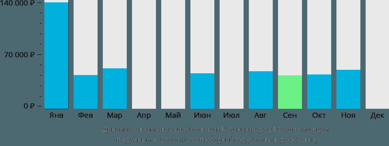 Динамика стоимости авиабилетов из Калининграда в Мале по месяцам