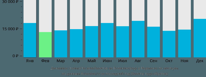 Динамика стоимости авиабилетов из Калининграда в Мурманск по месяцам