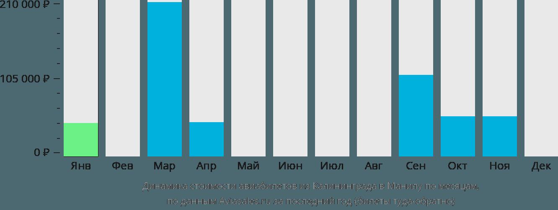 Динамика стоимости авиабилетов из Калининграда в Манилу по месяцам