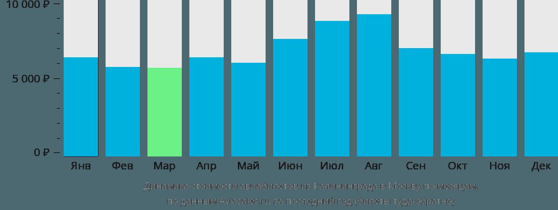 Динамика стоимости авиабилетов из Калининграда в Москву по месяцам