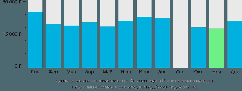 Динамика стоимости авиабилетов из Калининграда в Магнитогорск по месяцам
