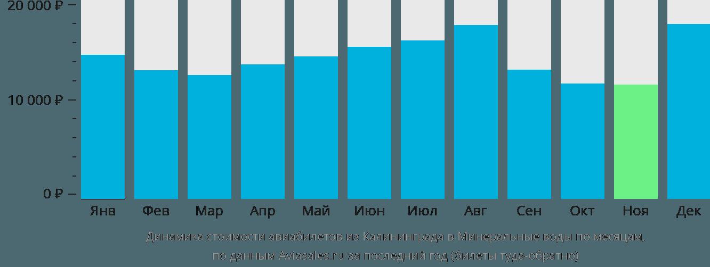 Динамика стоимости авиабилетов из Калининграда в Минеральные воды по месяцам