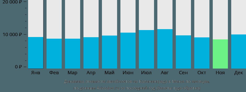 Динамика стоимости авиабилетов из Калининграда в Минск по месяцам