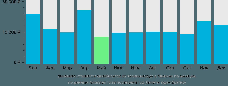 Динамика стоимости авиабилетов из Калининграда в Мюнхен по месяцам