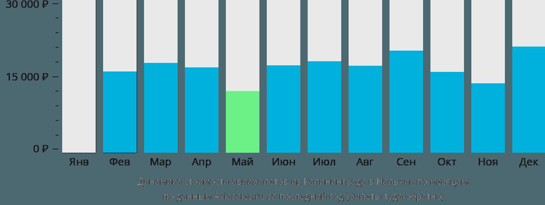 Динамика стоимости авиабилетов из Калининграда в Нальчик по месяцам