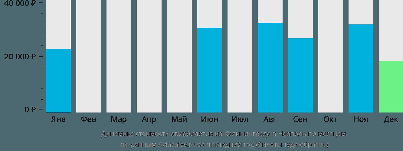 Динамика стоимости авиабилетов из Калининграда в Неаполь по месяцам