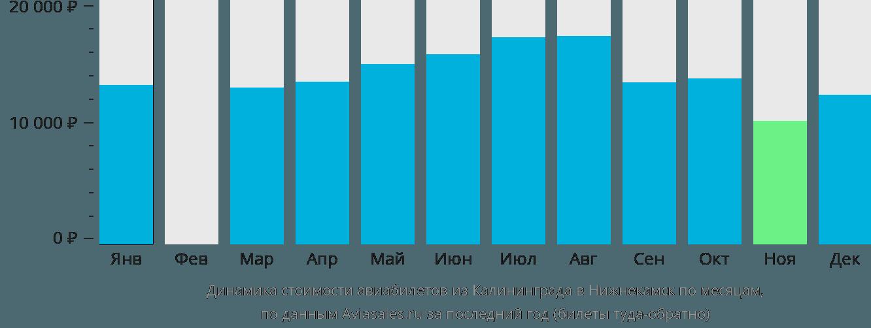 Динамика стоимости авиабилетов из Калининграда в Нижнекамск по месяцам