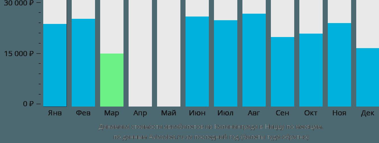 Динамика стоимости авиабилетов из Калининграда в Ниццу по месяцам