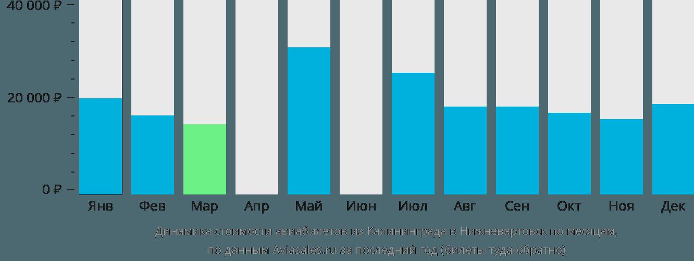 Динамика стоимости авиабилетов из Калининграда в Нижневартовск по месяцам