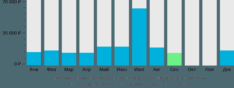 Динамика стоимости авиабилетов из Калининграда в Нидерланды по месяцам