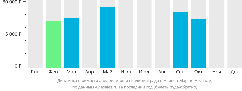 Динамика стоимости авиабилетов из Калининграда в Нарьян-Мар по месяцам