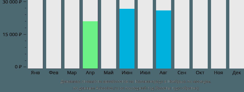 Динамика стоимости авиабилетов из Калининграда в Ноябрьск по месяцам