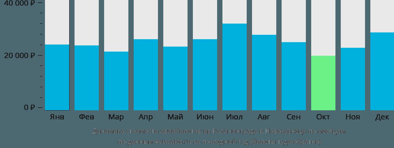 Динамика стоимости авиабилетов из Калининграда в Новокузнецк по месяцам