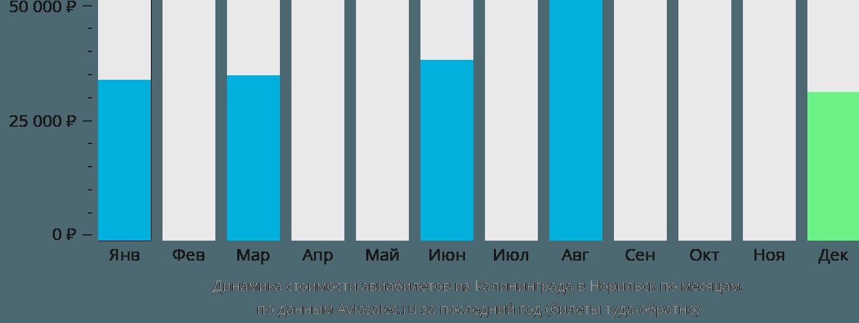 Динамика стоимости авиабилетов из Калининграда в Норильск по месяцам