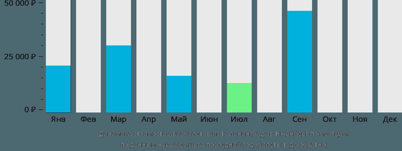 Динамика стоимости авиабилетов из Калининграда в Нюрнберг по месяцам